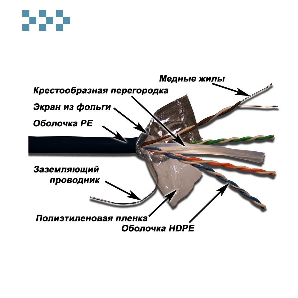 Кабель FTP, 4 пары, категория 6, с перегородкой, 250Mhz LANMASTER LAN-6EFTP-OUT