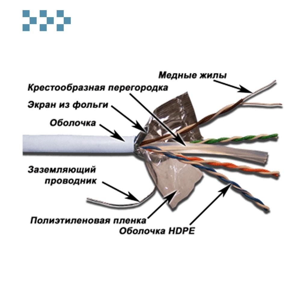 Кабель FTP экранированный 4-х парный кат. 6 TWT-6FTP-LSZH