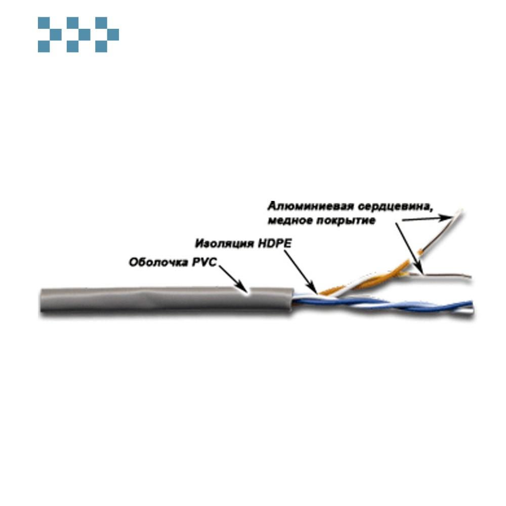 Кабели для ШПД с проводниками CCA
