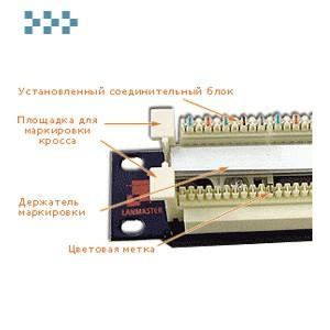 Кросс-панель 110-го типа, 19″ LANMASTER LAN-RS110-200FT