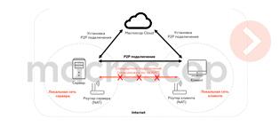 В Macroscop 3.2 реализована функция P2P-подключения Клиента к Серверу
